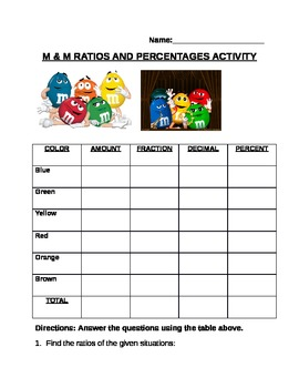M & M ratios/percentages activity