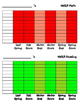 MAP/NWEA tracking charts for students, Math and ELA