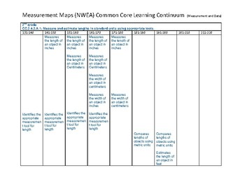 MAPS (NWEA) Measurement K-2 Common Core Learning Continuum