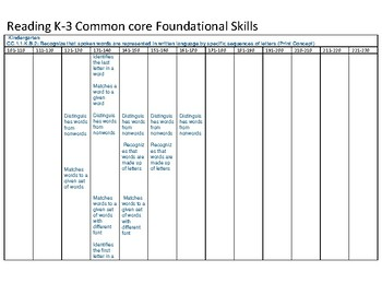MAPS (NWEA) Reading - Foundational skills K-2 Common Core Learning Continuum