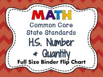 MATH Common Core Standards: HS Number & Quantity Full Size
