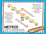 MATH: Metric Unit Conversion Visuals (American & Canadian)