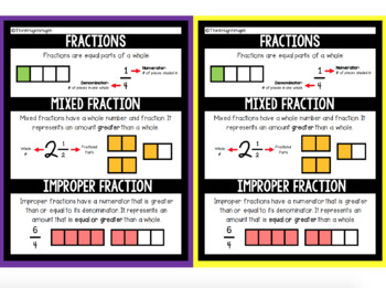 MATH: Mixed and Improper Fractions - Mini Student Visuals