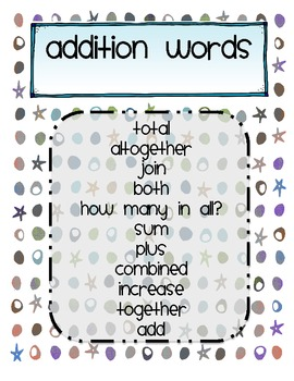 MATH POSTERS-Addition/Subtraction Word Posters