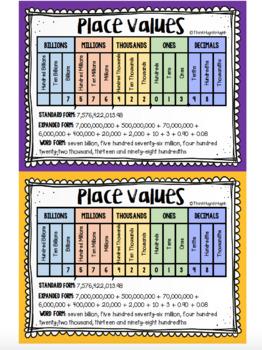 MATH: Place Values - Mini Student Visuals