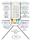 MATH Properties of Multiplication and Addition Anchor Chart or Reference Sheet