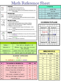 MATH REFERENCE SHEET - Editable