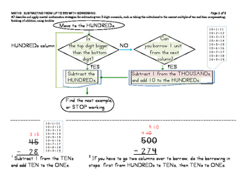 MATH3 Subtraction with Borrowing Flowchart