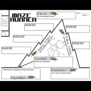 THE MAZE RUNNER Plot Chart Analyzer Diagram Arc (Dashner) - Freytag's  PyramidTeachers Pay Teachers