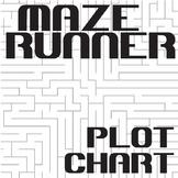 THE MAZE RUNNER Plot Chart Analyzer Diagram Arc (Dashner)
