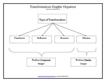 MCC8.G.1 MCC8.G.2 Transformations Graphic Organizer Differentiation