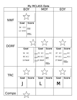 MCLASS Data Sheet Second Grade