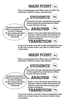 MEAT  Argument Writing Worksheets