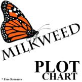 MILKWEED Plot Analyzer (by Jerry Spinelli) - Freytag's Pyramid