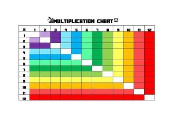 MINCRAFT Multiplication