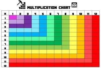 MINECRAFT Multiplication Chart