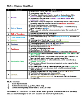 MLA 8 Cheat Sheet - Short Reference Quick Guide Color Coded by ...