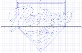 MLB Coordinate Graph San Diego Padres