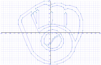 MLB Coordinate Graphing - Milwaukee Brewers