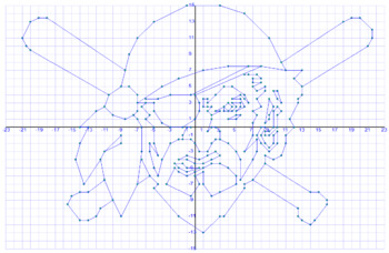 MLB Coordinate Graphing - Pittsburgh Pirates
