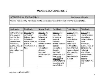 MN K-5 ELA Info&Lit Standards Side-by-side