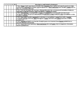MN Math Standards Rubric for Seventh Grade