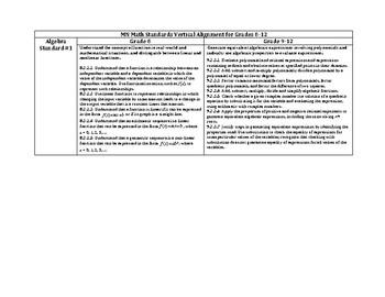 MN Math Standards Vertical Alignment Between Eighth Grade and High School
