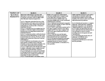 MN Math Vertical Alignment for Fifth