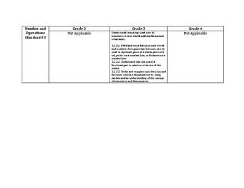 MN Math Vertical Alignment for Third Grade