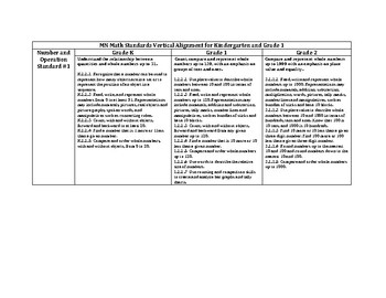 MN Standards Vertical Alignment for Kindergarten and First