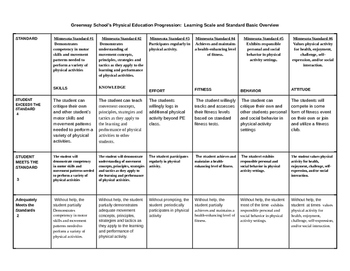 MN (also national) PE standard and learning scale basic overview