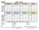 MODAL verbs in Spanish / TRIPLE verbs / Perífrasis verbales