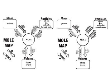 MOLE Map ~GREAT LEARNING TOOL~ Chemistry