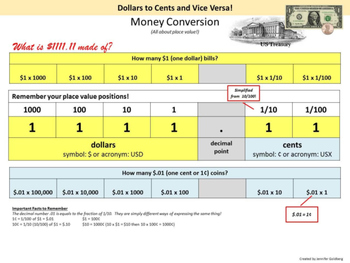 MONEY CONVERSION: Dollars to Cents and Vice Versa! (Write