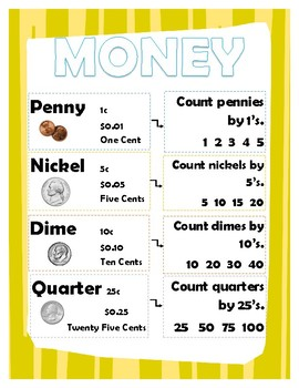 MONEY- Coins, Poster