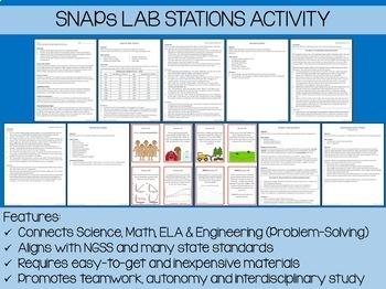 MS-ESS3-4 Human Population Growth Lab Stations Activity