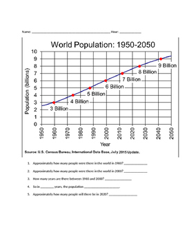MS ESS3-4 Human Population and Natural Resources