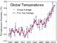 MS-ESS3-5 Human Activity and Global Warming PowerPoint