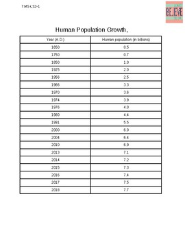 MS-LS2-1, human population growth