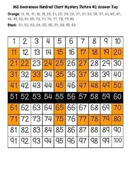 MS (Multiple Sclerosis) Awareness Hundred Chart Mystery Pictures w/ Number Cards