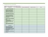 MTSS Implementation Checklist