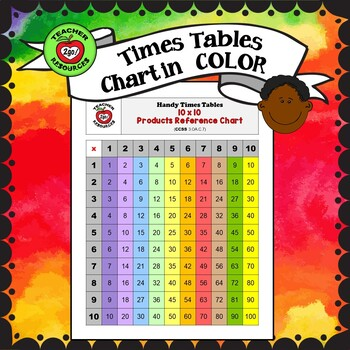 3 MULTIPLICATION CHARTS:  FACTS,  COLOR 10x10 and B&W 10x10