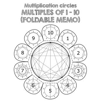 MULTIPLICATION CIRCLES AND SPIRALS {FOLDABLES & PRINTABLES}