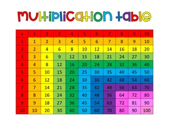 Worksheet 1 To 10 Tables multiplication table 1 10 by creative collection tpt 10