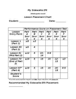 MY Sidewalks Level ERI Placement Chart