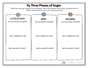 MY THREE PHASES OF ANGER