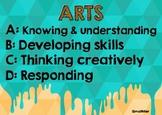 MYP Arts Criteria Poster