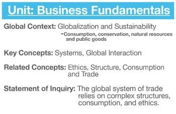 MYP Business Fundamentals Unit Poster