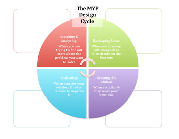 MYP Design Cycle Notes Sheet
