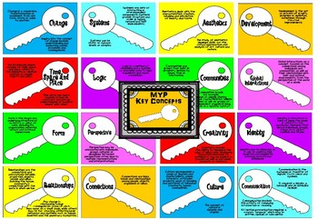 MYP Key Concepts Posters